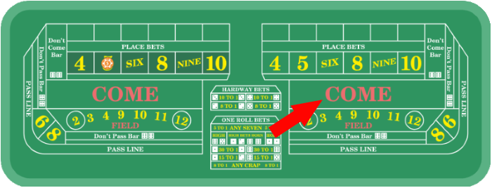 A come bet can be placed after the game has already determined the point on the pass line.